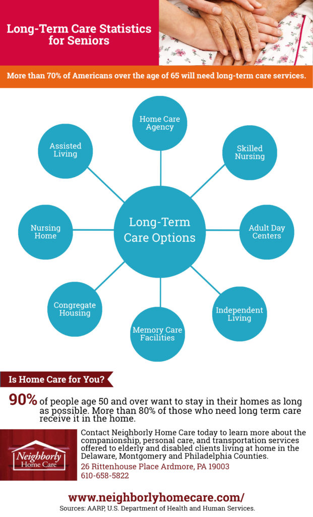 Is Home Care the Best Option For Your Family